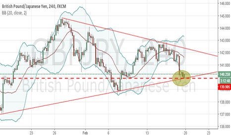 GBPJPY: potential long if resistance does'nt hold.