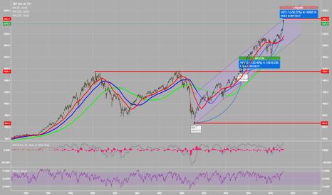 SPX: SPX nearing target of multi year breakout..