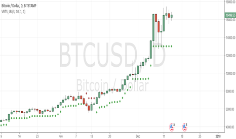BTCUSD: wow it just don't like to give up time correction in progress!