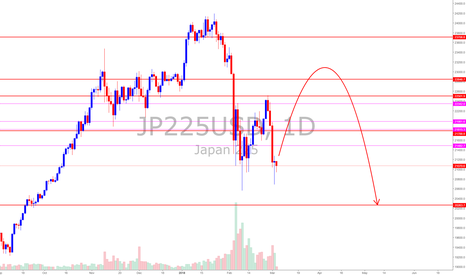 JP225USD: Nikkei (Japan Stock Index) *So, now you know it is Bearish
