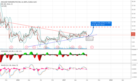 OCUL: It's time to buy now