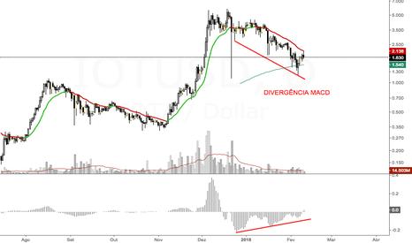 IOTUSD: IOTA divergencia