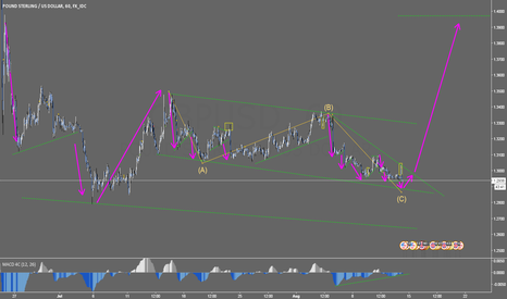 GBPUSD: Possible Long For GBPUSD