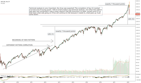 SPX: Here is whats going on with S&P 500 if you didn't know!!!