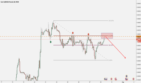 EURGBP: EURGBP: Fibo 61.8% + Structure / SELL