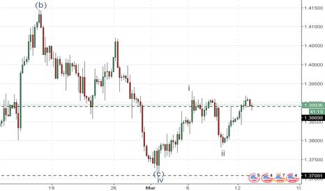 GBPUSD: GBP/USD: análise de ondas