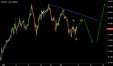 EURJPY: Long to Come