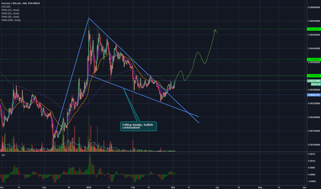 FCTBTC: FACTOM (FCT/BTC) - Falling wedge - good long potential!