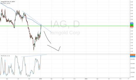 IAG: IAG