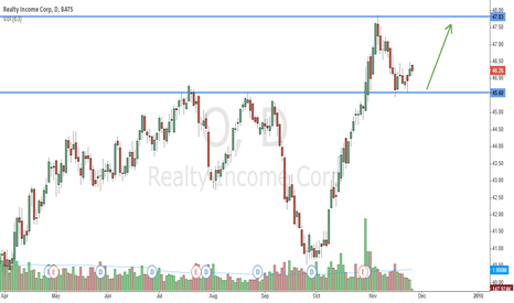 O: Get some dividend out of Realty Income