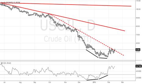 USOIL: USOIL - Bullish Divergence
