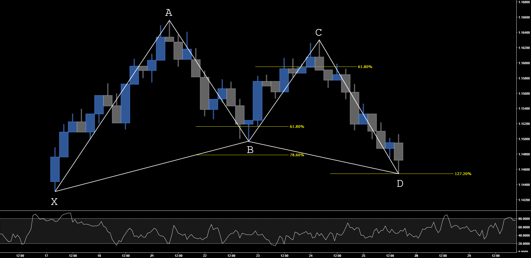 LEARN TO TRADE THE GARTLEY PATTERN IN 5 EASY STEPS