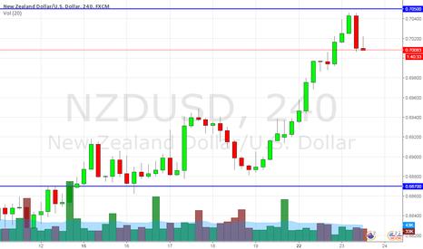 NZDUSD: sell nzdusd under 0.7010 stop 0.7050
