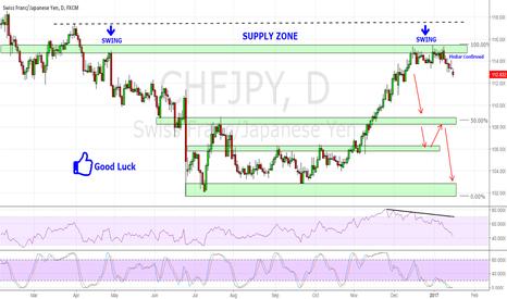 CHFJPY: CHF/JPY on Very Good Supply Zone