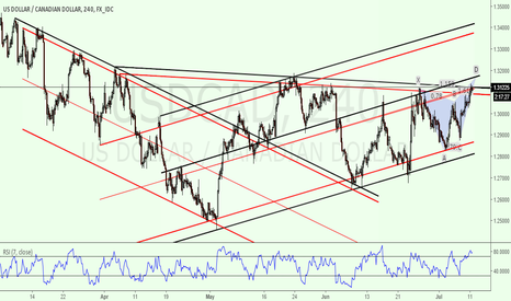 USDCAD: Short Opportunity Coming