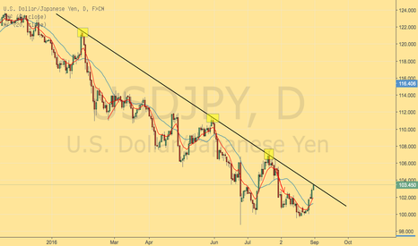 USDJPY: USDJPY will we get another rejection...