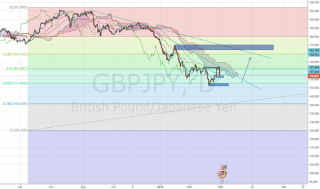 GBPJPY: GBPJPY is the madness over!?
