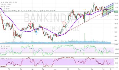 BANKINDIA: Bank of India