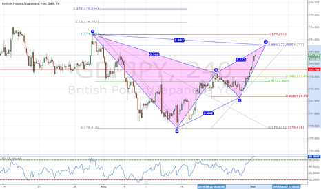 GBPJPY: Potential Bearish Bat Pattern on GBPJPY 4H