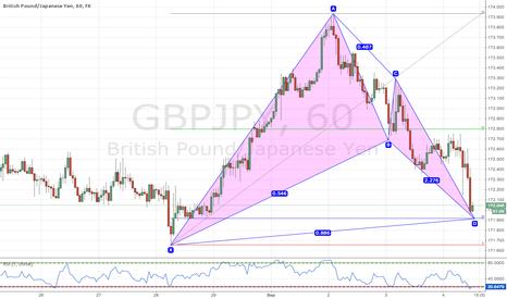GBPJPY: Bullish Bat Pattern GBPJY