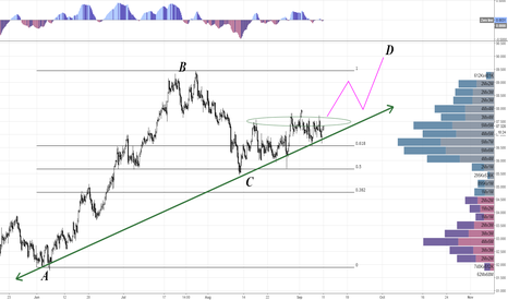 AUDJPY: AUDJPY Buy Setup Long Term Trade