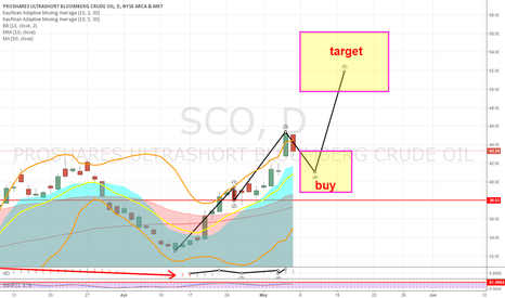 SCO: Bearish oil