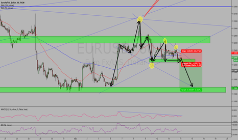 EURUSD: EUR USD, short  if price break the support over the 1.121