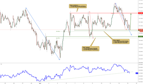 EURJPY: EURJPY bounced off major support, potential rise!