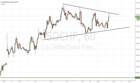 USDCHF: Inversion of Euro