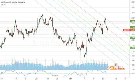 GBPUSD: Продажа GBP/USD внутри канала