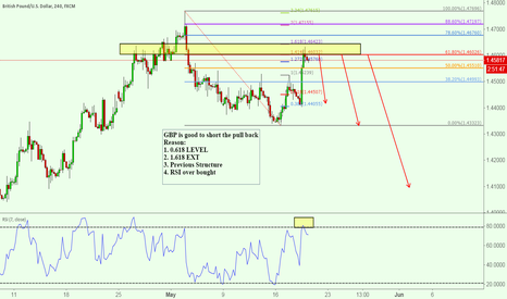 GBPUSD: GBP is good to short the pull back