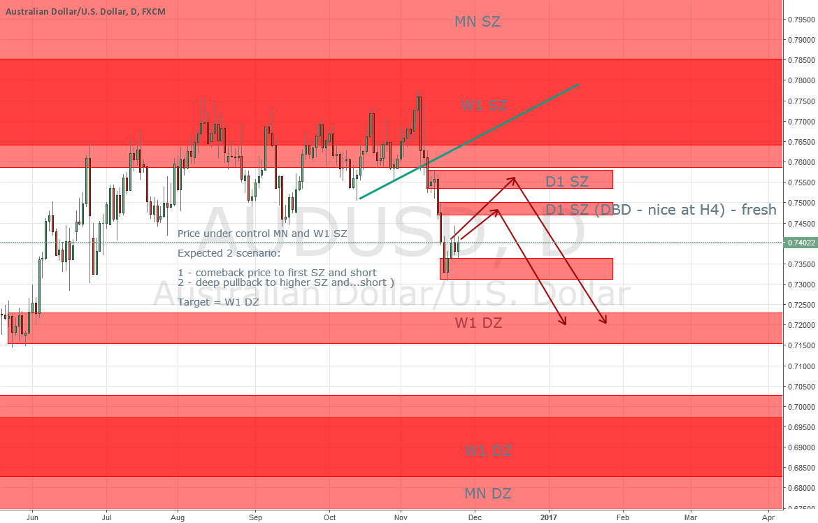 Only short at AUDUSD - the question is: from which lvl