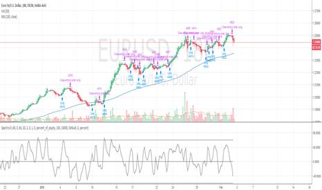 EURUSD: [FOREX] Spectro6 Bot EURUSD Report +6% & 78% Precision