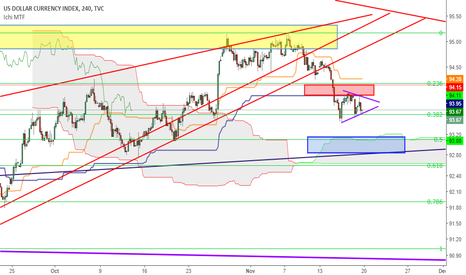 DXY: Dollar index possible targets