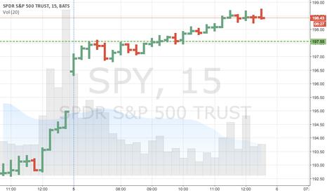 SPY: 15 minute chart of same trade