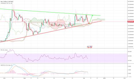NEOUSD: NEO/USD - Rebond à venir