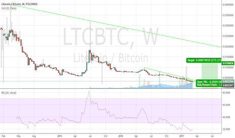 LTCBTC: LTC  Waiting for the new uptrend.