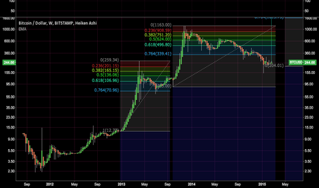 BTCUSD: Three years char