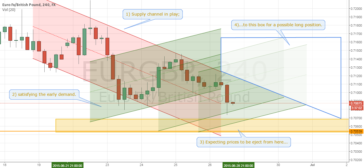 EURGBP - Into the zone