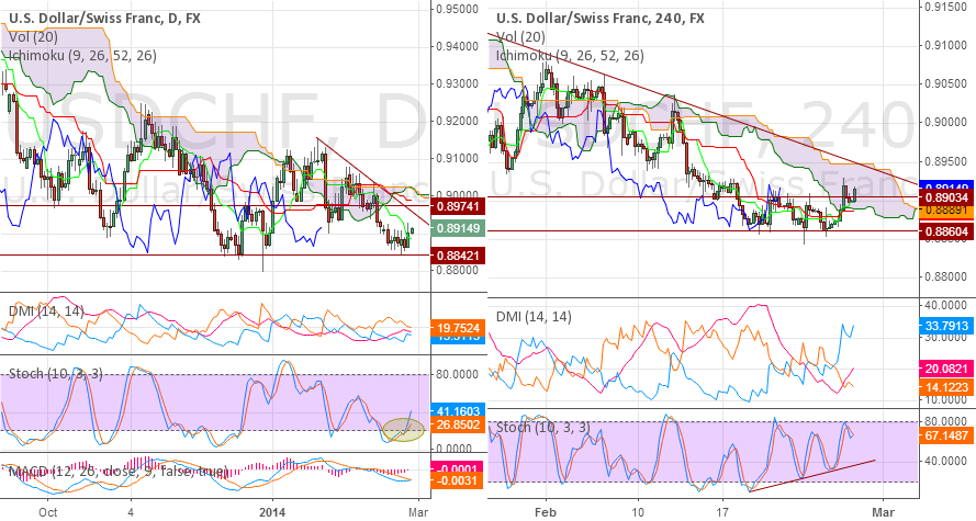 USDCHF - Buy, but with less weight