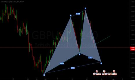 GBPUSD: GBPUSD short on H4