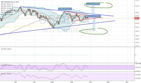 USOIL: OPEC meeting, breakout of triangle