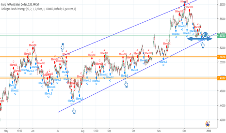 EURAUD: EUR/AUD:watch carefully 1.53000,it can jump or fall!