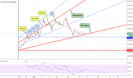 ICXBTC: ICON (icx) is at a critical point : Buy Opportunity