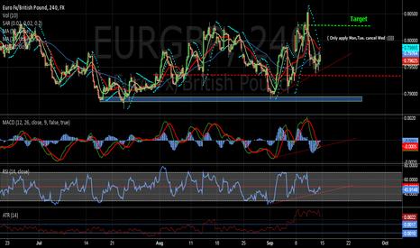 EURGBP: Long on short-term.