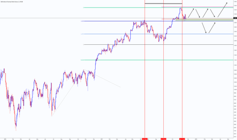 GER30: Months of consolidation/correction for the DAX