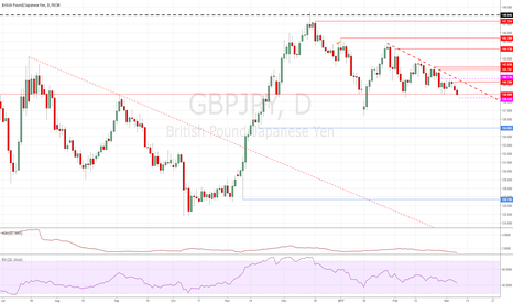 GBPJPY: SHORT on Triangle break-out GBPJPY
