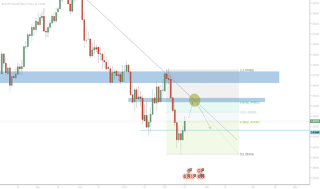GBPCHF: Sell after small retracement?