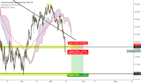 GBPJPY: GBPJPY Short to 175.750