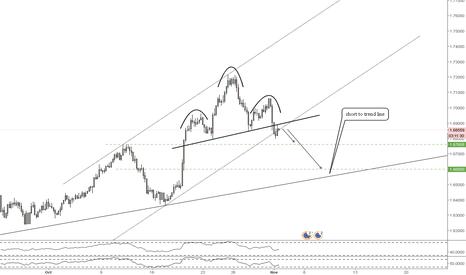 EURNZD: EUR/NZD H&S short